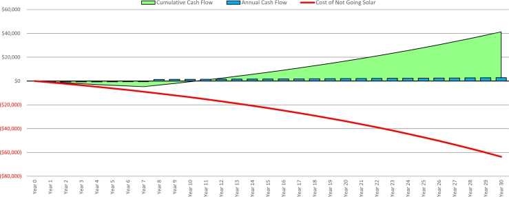 7 Year Financing Cash Flow-1