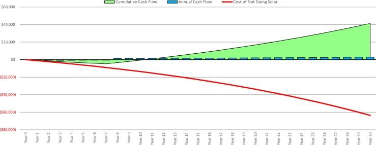 7 Year Financing Cash Flow-1